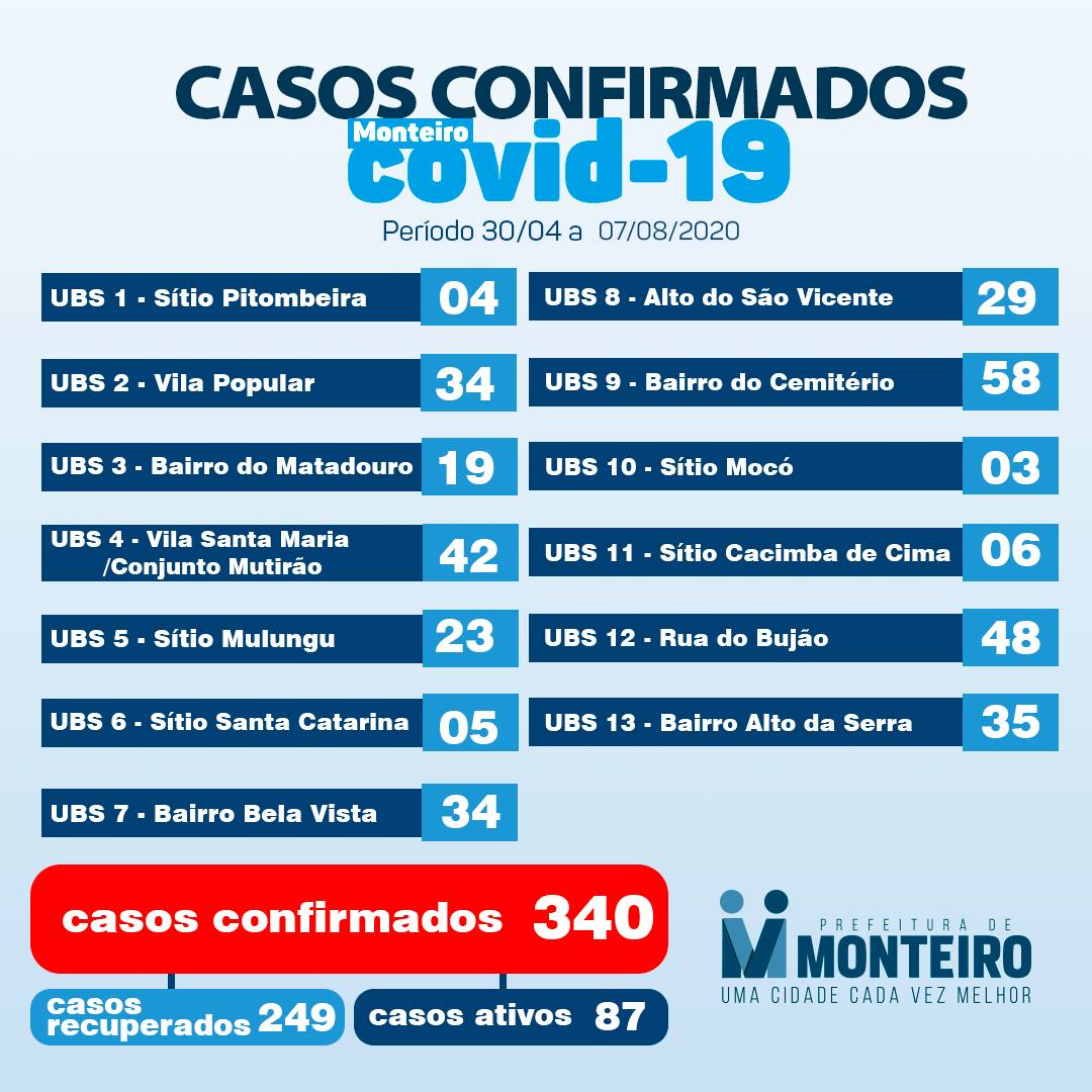 116922077_3164503990331312_8603606064164663617_o Monteiro tem mais 19 casos positivos confirmados para Covid-19