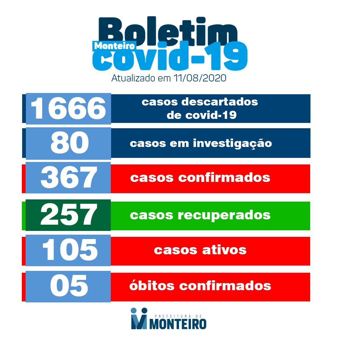 117643250_3176475969134114_6857718742666876280_o Monteiro tem mais 17 casos positivos confirmados para Covid-19