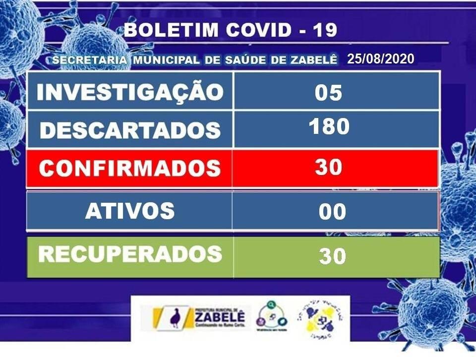 118474233_923266091510357_2544744151310040498_n Zabelê zera número de casos ativos da Covid-19