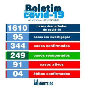 BO.JPB_ Monteiro não regista novos casos de covid neste domingo