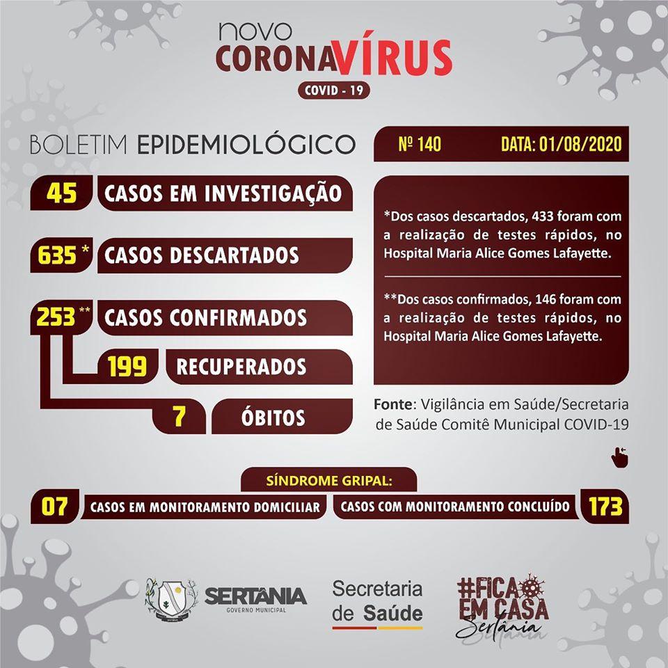 bo-sert Sertânia registra mais três casos de Coronavírus