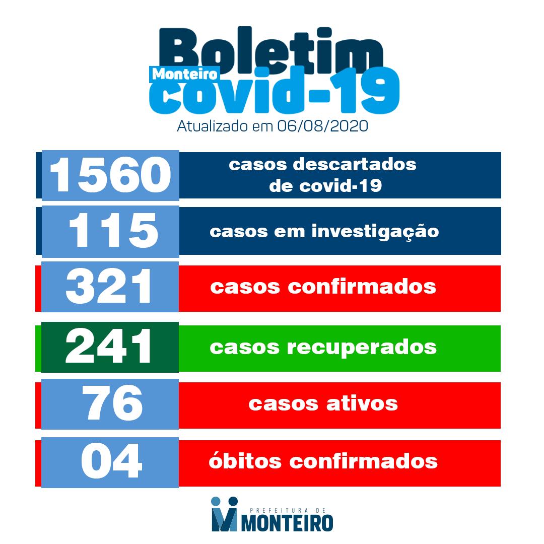 bo Secretaria de Saúde de Monteiro informa que nesta quinta-feira, 06, registrou mais 09 casos de Covid-19.