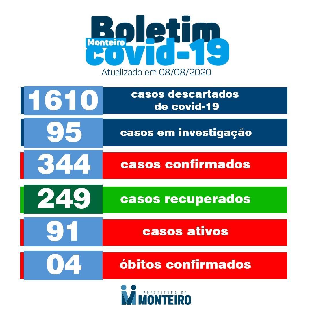 boletim-covid-08 Monteiro registra mais 04 casos positivos confirmados para Covid-19
