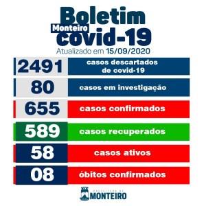 1509 Monteiro não registra novos casos de Covid nesta terça, informa Secretaria de Saúde