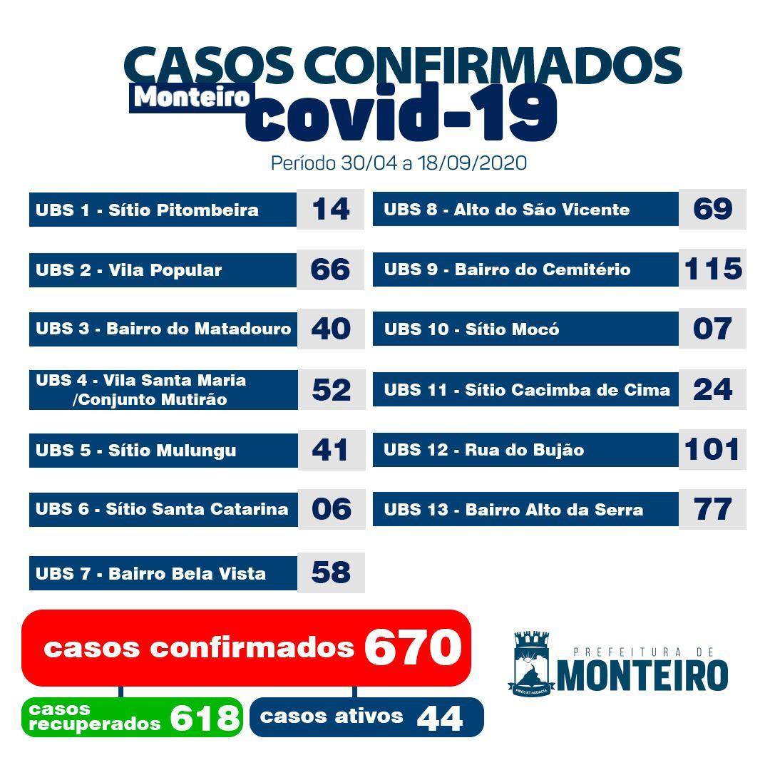 IMG-20200918-WA0676 Secretaria de Saúde de Monteiro informa sobre 09 novos casos de Covid-19