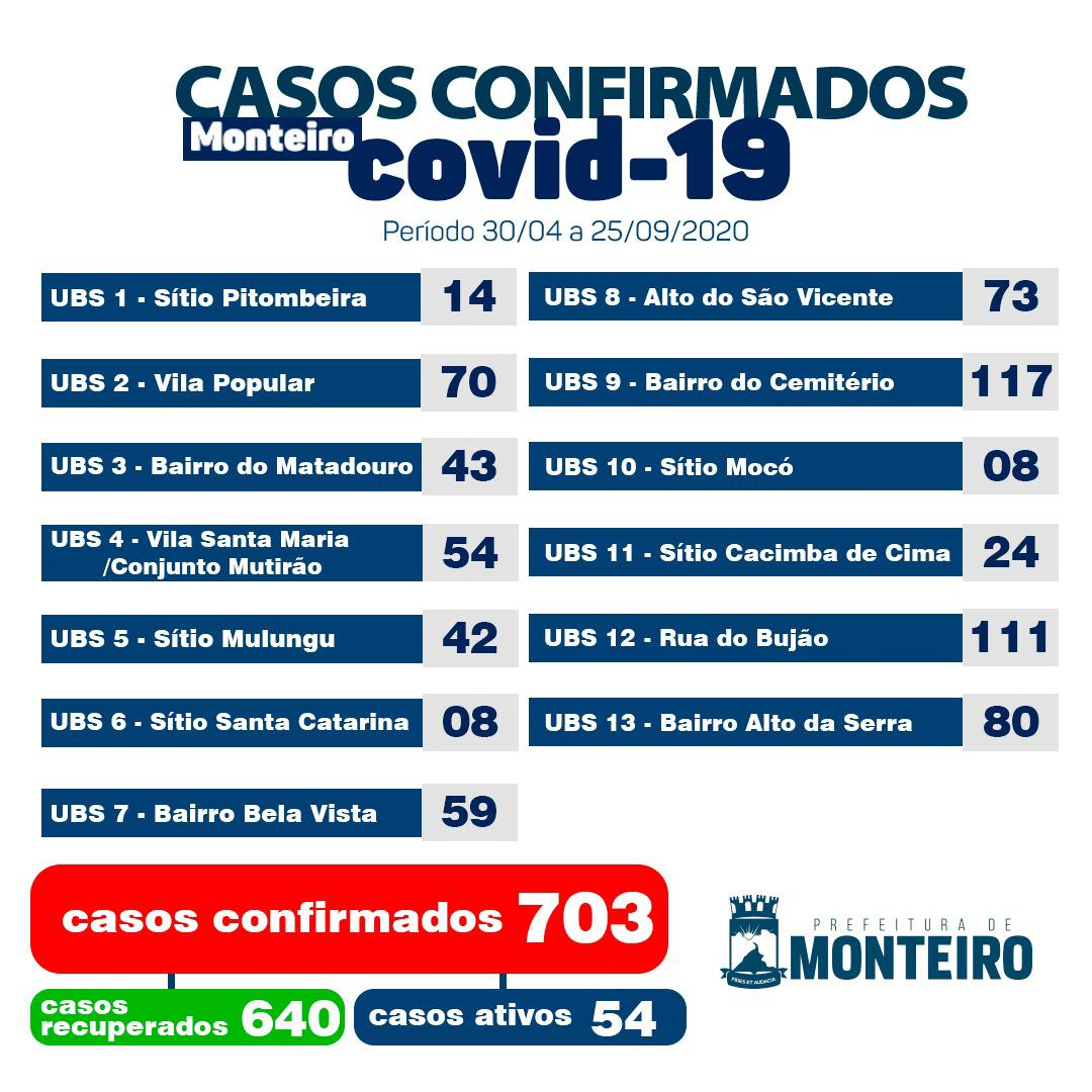 WhatsApp-Image-2020-09-25-at-17.18.59 Secretaria Municipal de Saúde de Monteiro informa sobe 04 novos casos de Covid-19