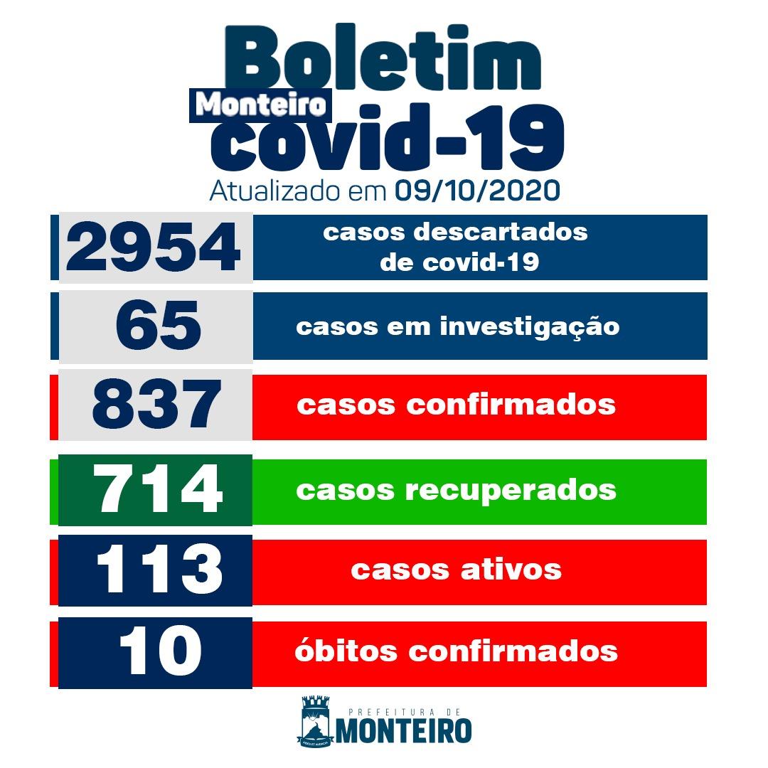 0910-2 Secretaria Municipal de Saúde de Monteiro informa sobre 18 novos casos de Covid