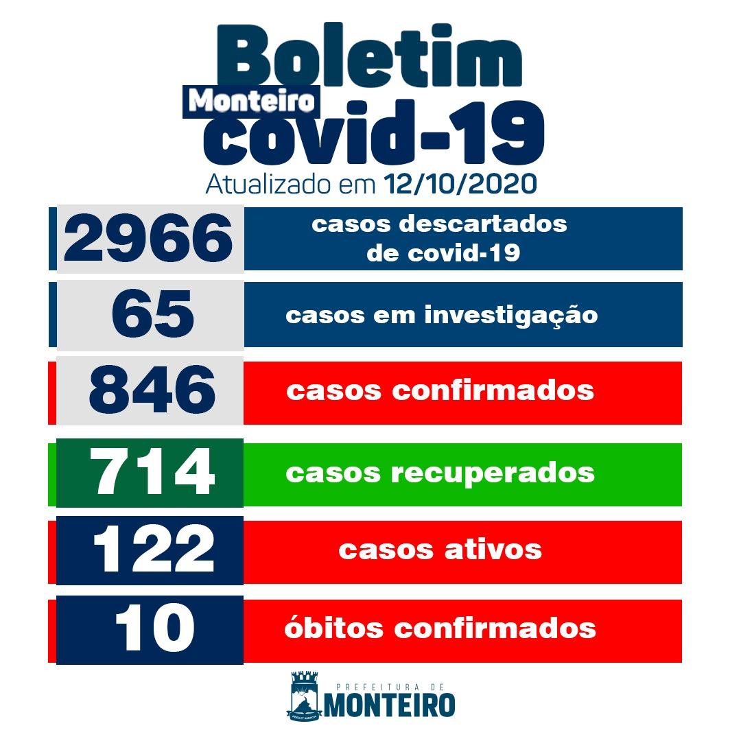 1210 Secretaria Municipal de Saúde de Monteiro informa sobre 01 novo caso de Covid