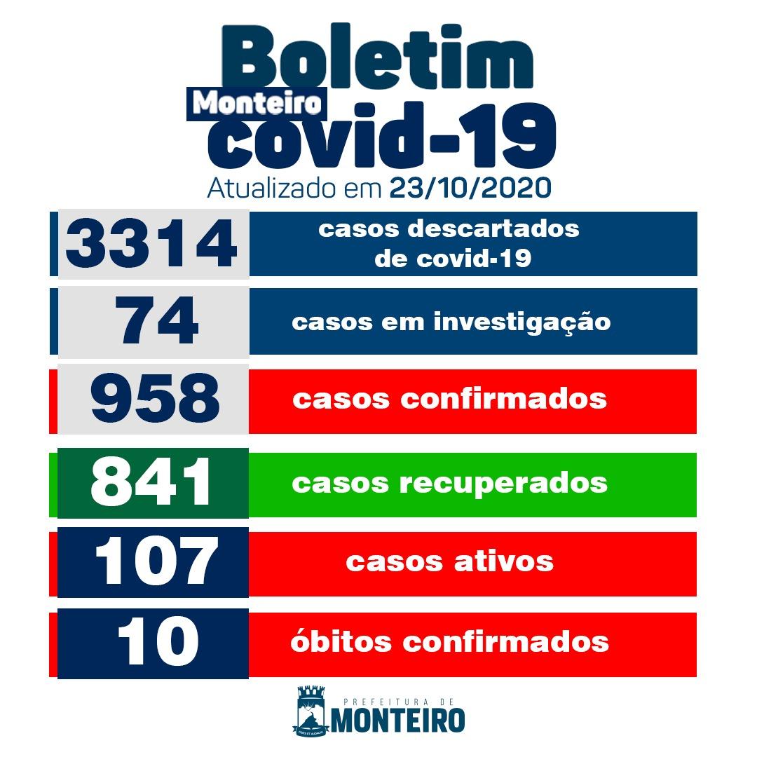 2310-2 Secretaria Municipal de Saúde de Monteiro informa sobre 20 novos casos de covid