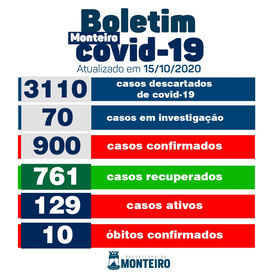 WhatsApp-Image-2020-10-15-at-18.14.16 Secretaria Municipal de Saúde de Monteiro informa sobre 20 novos casos de Covid-19