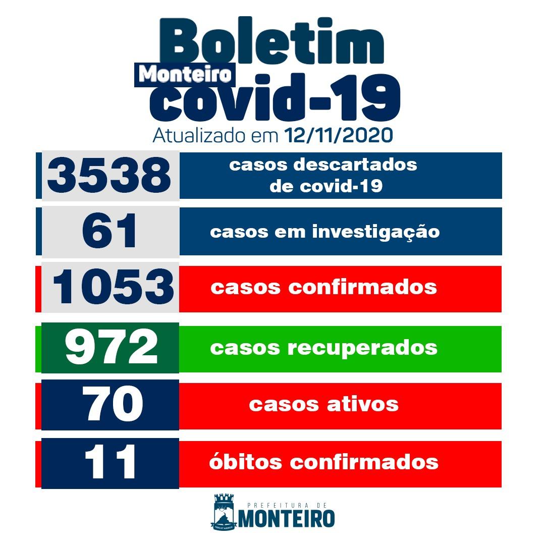 1211 Secretaria Municipal de Saúde de Monteiro informa sobre 10 novos casos de Covid-19