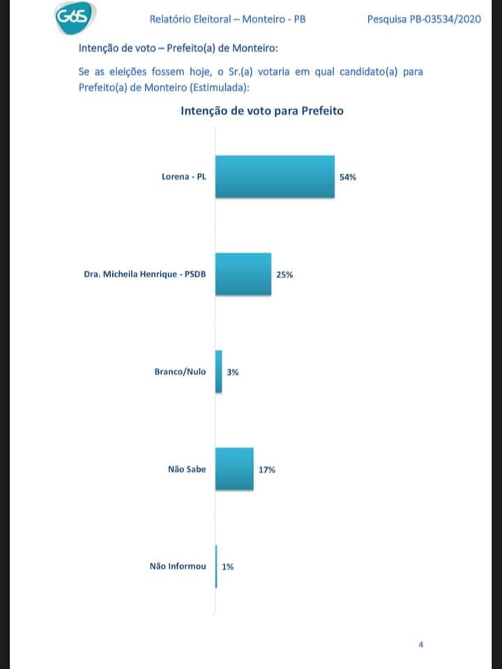 pesquisa-monteiro Pesquisa 6Sigma aponta vitória de Anna Lorena com 54%, contra 25% de Micheila Henrique