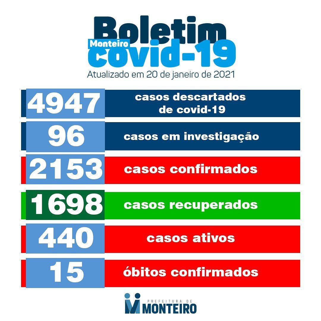140677805_3632519466863093_9122335545012383452_o Secretaria Municipal de Saúde de Monteiro informa sobre 09 novos casos de Covid-19