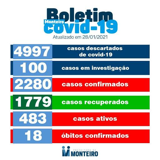 image-1 Secretaria de Saúde de Monteiro divulga boletim oficial sobre covid desta quinta-feira, 28