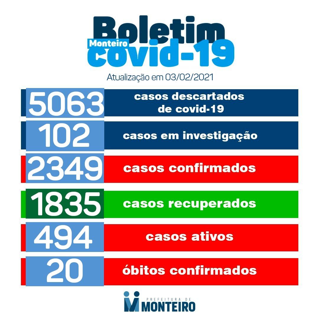 0302 Boletim epidemiológico registra quase 500 casos ativos de Covid-19 em Monteiro