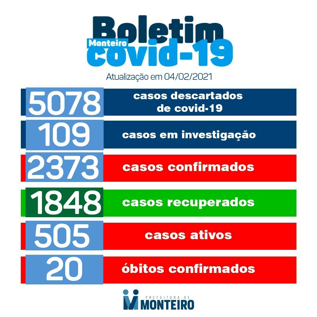 0402 Secretaria Municipal de Saúde de Monteiro informa sobre 24 novos casos de Covid-19