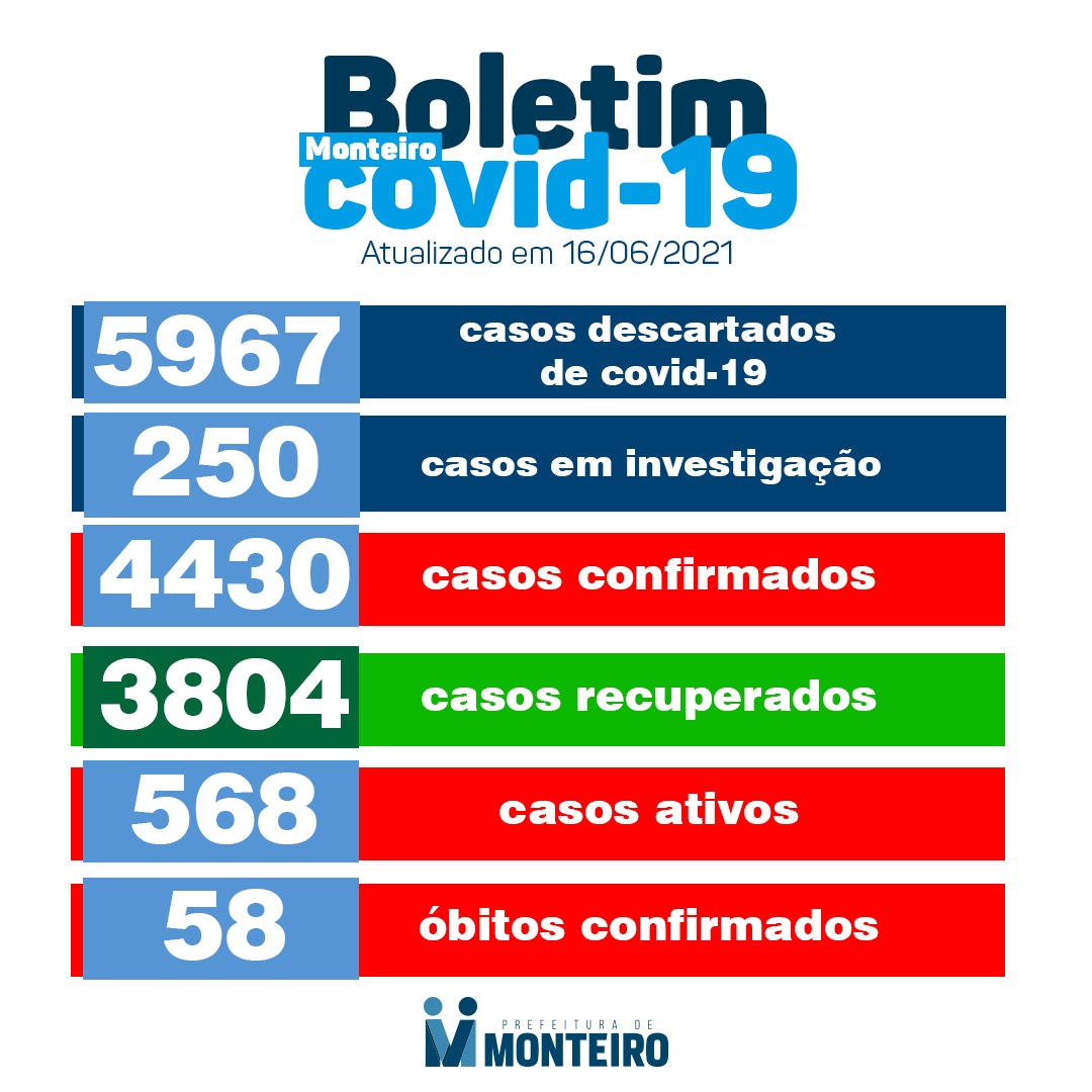 1606-2 Secretaria de Saúde de Monteiro divulga boletim oficial sobre covid desta quarta-feira