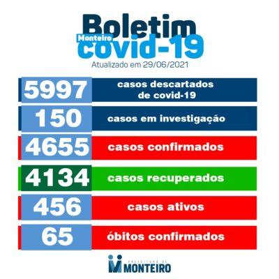 fc13fa8f-f020-49d3-a6f2-e57ee55dd5ec-400x400 Secretaria de Saúde de Monteiro divulga boletim oficial sobre covid desta terça-feira