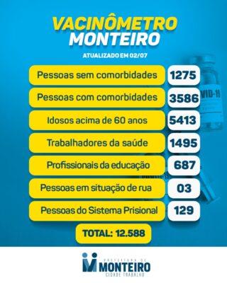 0207-2-320x400 Secretaria de Saúde de Monteiro divulga boletim oficial sobre covid desta sexta-feira