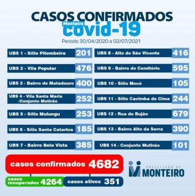 0207-3-398x400 Secretaria de Saúde de Monteiro divulga boletim oficial sobre covid desta sexta-feira