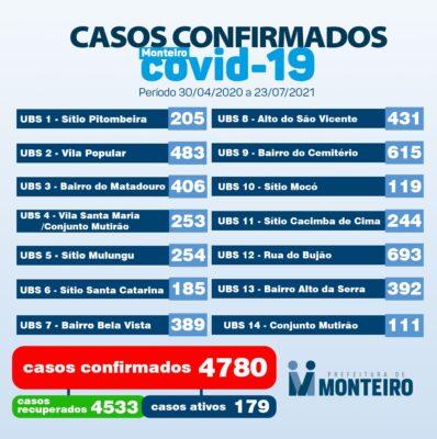 16ee2601-0a9d-4083-85c1-1cb960447a37-398x400 Secretaria de Saúde de Monteiro divulga boletim oficial sobre covid desta sexta-feira