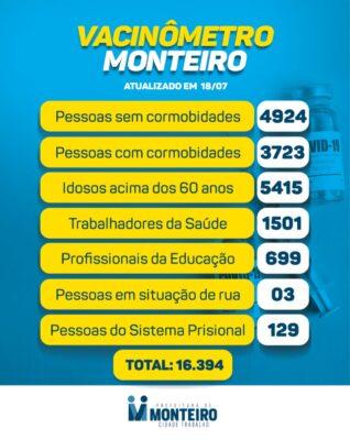 1807-2-318x400 Secretaria de Saúde de Monteiro divulga boletim oficial sobre covid deste domingo