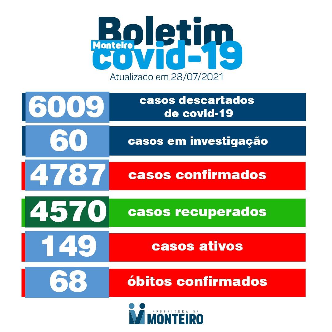2807-1 Secretaria de Saúde de Monteiro divulga boletim oficial sobre covid desta quarta-feira