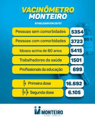80b93504-0bf1-4e7e-9af3-54156f5b8ddf-320x400 Secretaria de Saúde de Monteiro divulga boletim oficial sobre covid desta sexta-feira