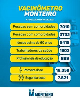 1008-2-320x400 Secretaria de Saúde de Monteiro divulga boletim oficial sobre covid desta terça-feira