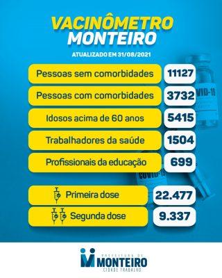 3108-1-320x400 Secretaria de Saúde de Monteiro divulga boletim oficial sobre covid desta terça-feira