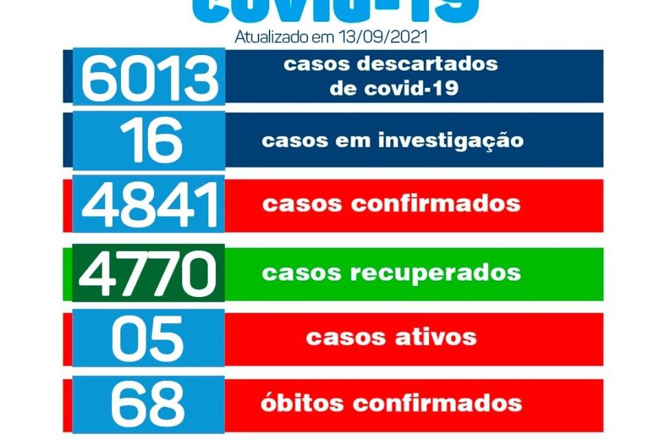 1309-2 Secretaria de Saúde de Monteiro confirma primeiros casos da variante Delta no município